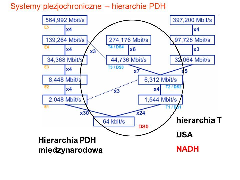 Systemy plezjochroniczne – hierarchie PDH