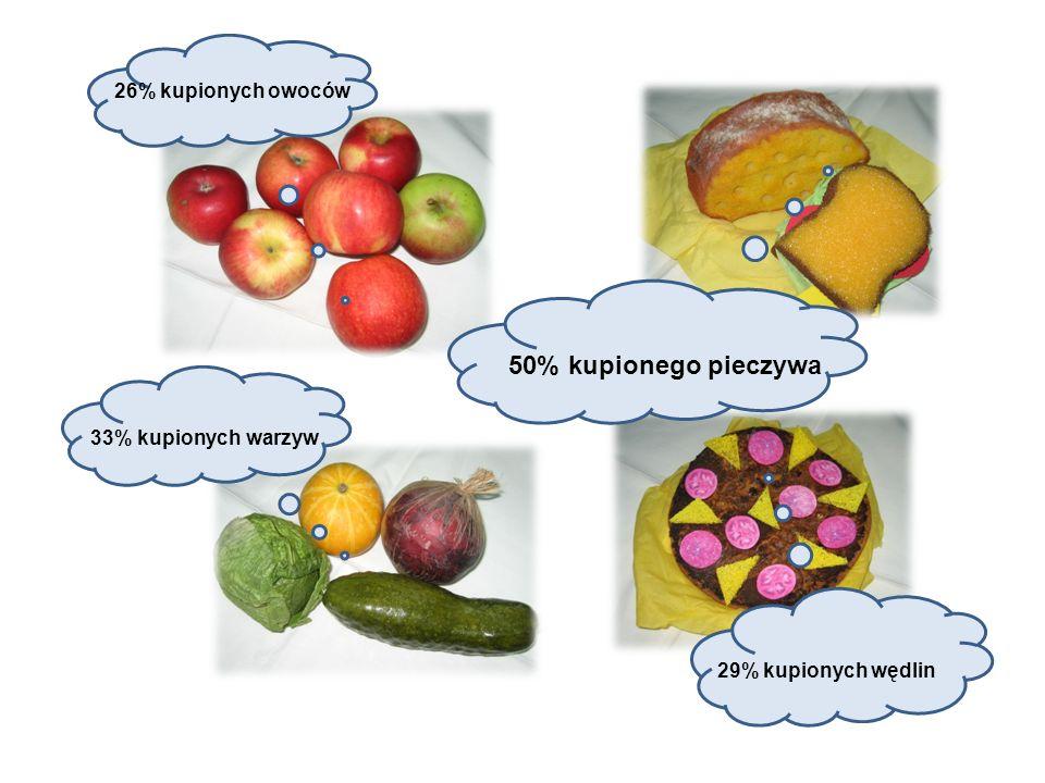 50% kupionego pieczywa 26% kupionych owoców 33% kupionych warzyw