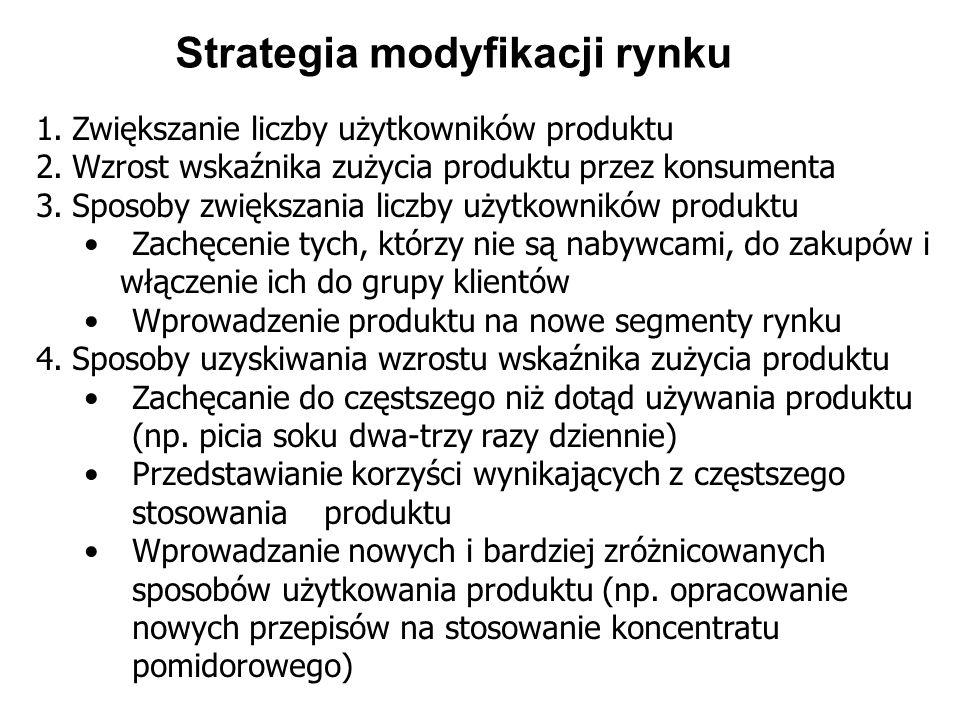 Strategia modyfikacji rynku