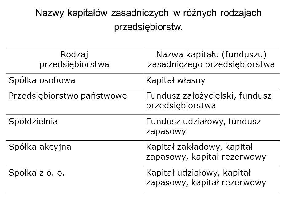 Nazwy kapitałów zasadniczych w różnych rodzajach przedsiębiorstw.