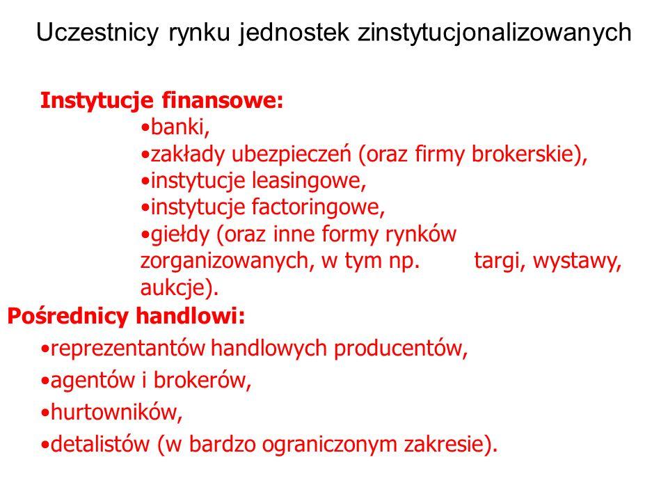 Uczestnicy rynku jednostek zinstytucjonalizowanych