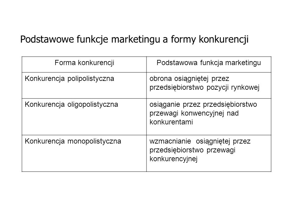 Podstawowa funkcja marketingu