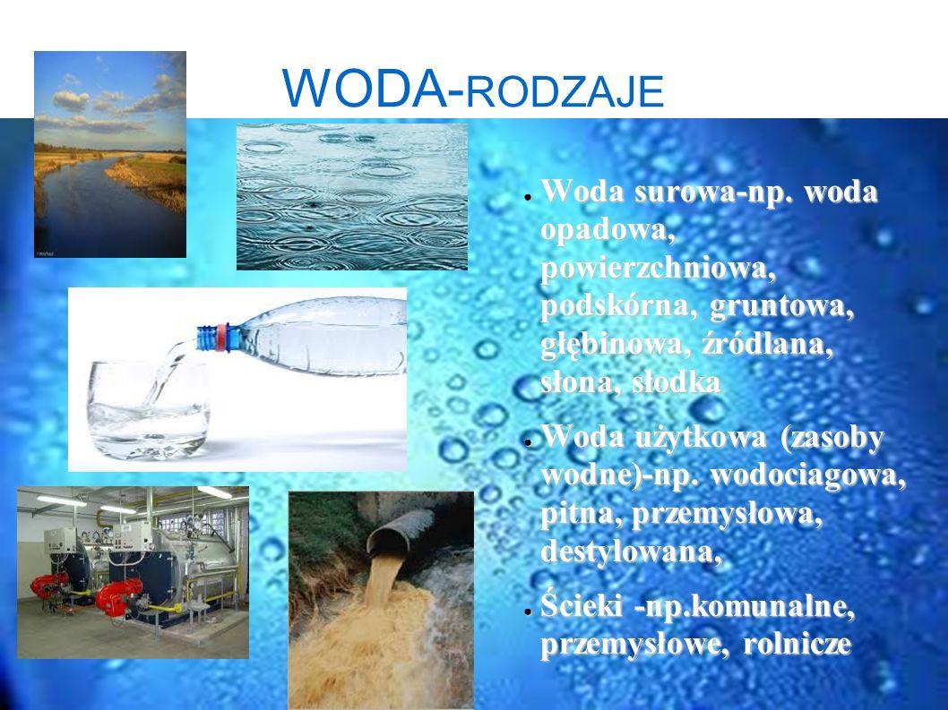 WODA-RODZAJE Woda surowa-np. woda opadowa, powierzchniowa, podskórna, gruntowa, głębinowa, źródlana, słona, słodka.