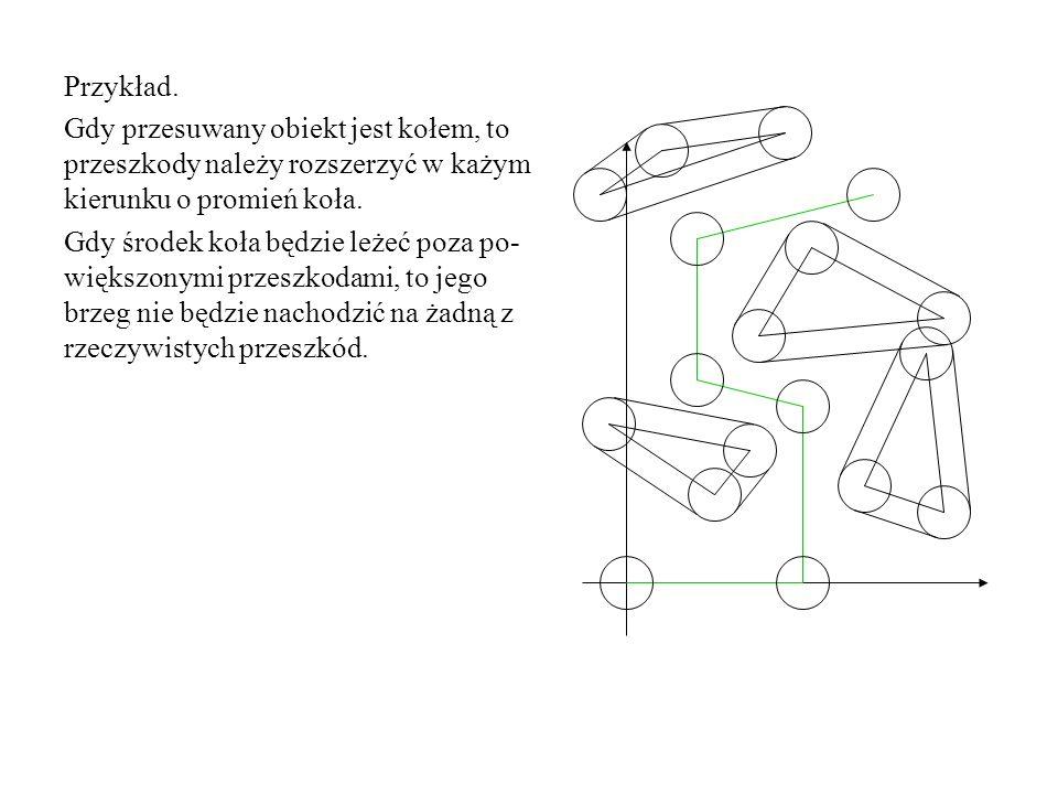 Przykład. Gdy przesuwany obiekt jest kołem, to przeszkody należy rozszerzyć w każym kierunku o promień koła.