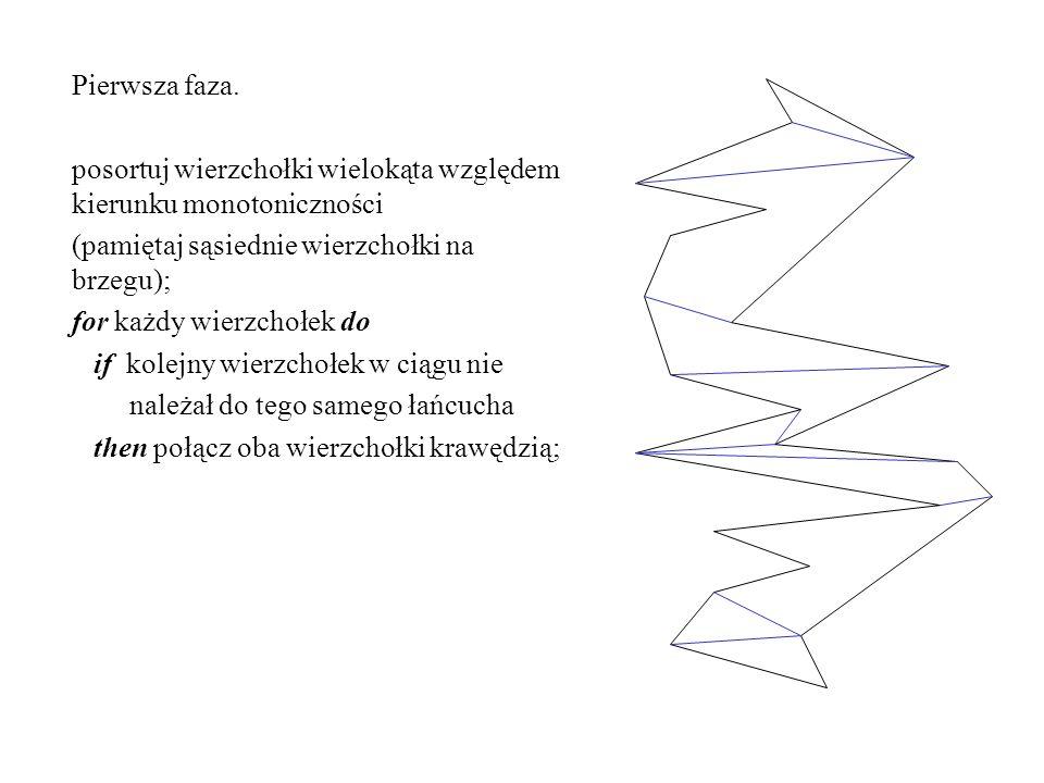 Pierwsza faza. posortuj wierzchołki wielokąta względem kierunku monotoniczności. (pamiętaj sąsiednie wierzchołki na brzegu);
