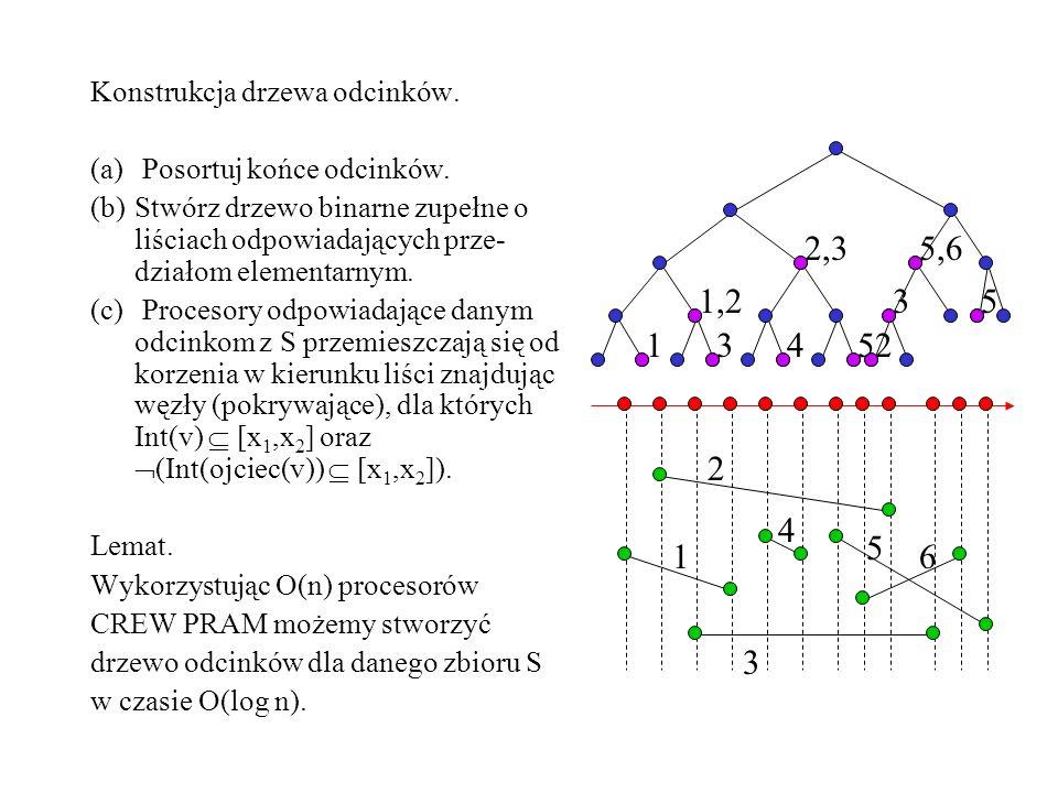 5,6 2 1 4 1,2 3 2,3 5 1 2 3 4 5 6 Konstrukcja drzewa odcinków.