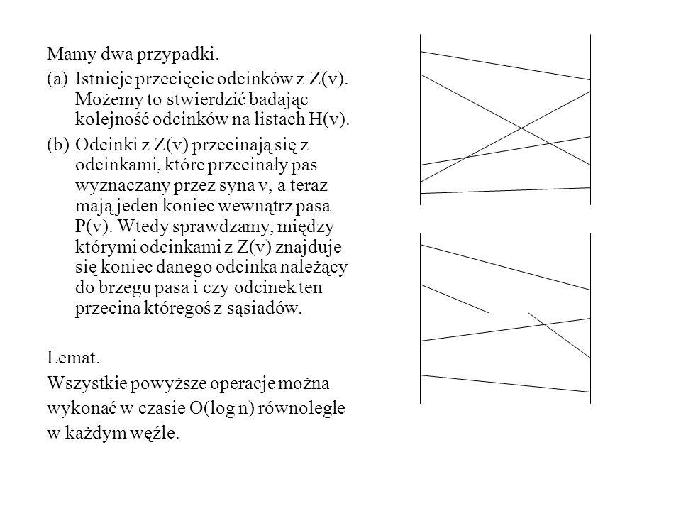Mamy dwa przypadki. Istnieje przecięcie odcinków z Z(v). Możemy to stwierdzić badając kolejność odcinków na listach H(v).
