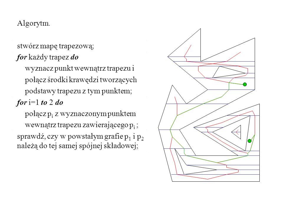 Algorytm. stwórz mapę trapezową; for każdy trapez do. wyznacz punkt wewnątrz trapezu i. połącz środki krawędzi tworzących.