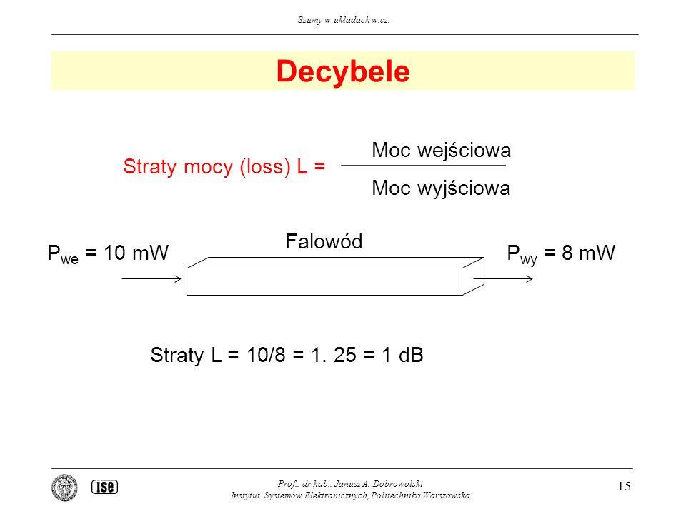 Decybele Straty mocy (loss) L = Moc wejściowa Moc wyjściowa Falowód