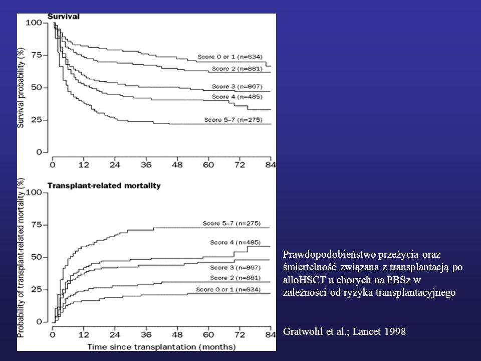 Prawdopodobieństwo przeżycia oraz śmiertelność związana z transplantacją po alloHSCT u chorych na PBSz w zależności od ryzyka transplantacyjnego