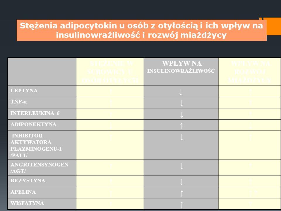 Stężenia adipocytokin u osób z otyłością i ich wpływ na insulinowrażliwość i rozwój miażdżycy