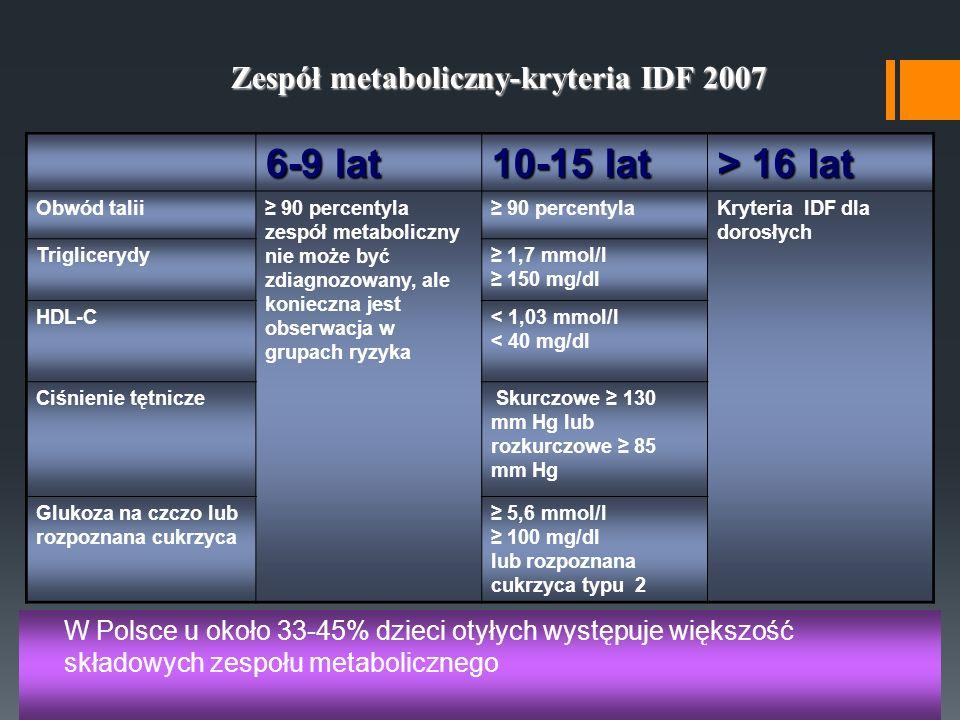 6-9 lat 10-15 lat > 16 lat Zespół metaboliczny-kryteria IDF 2007