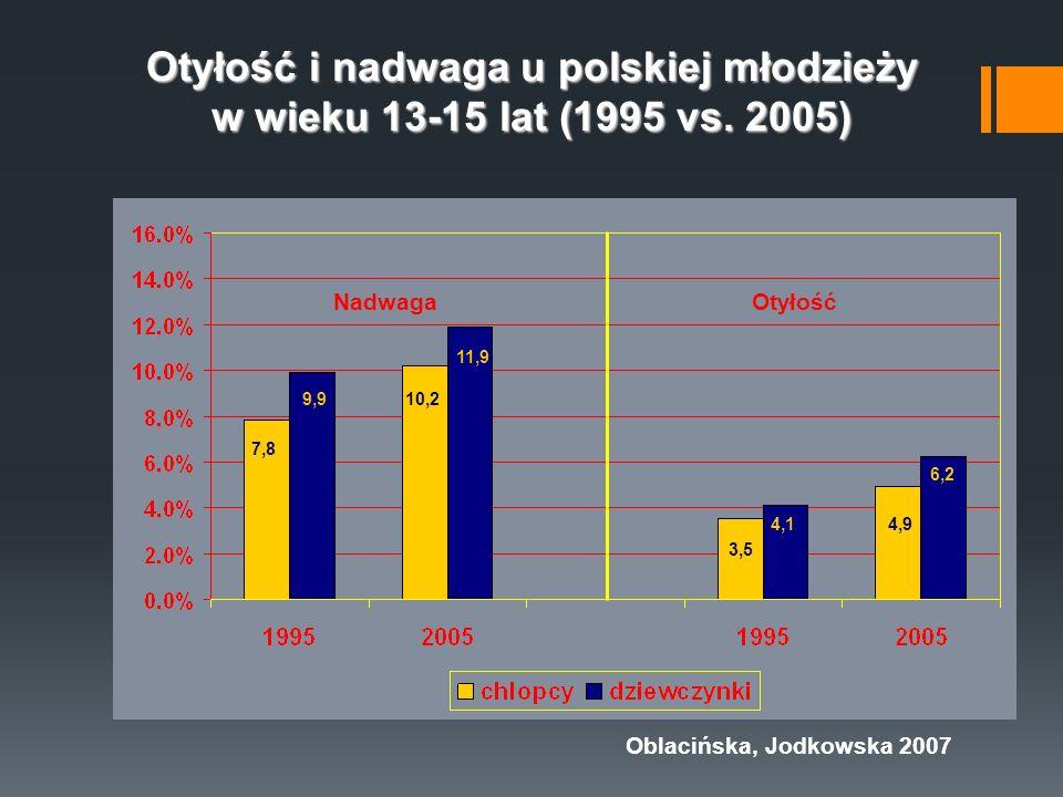 Otyłość i nadwaga u polskiej młodzieży w wieku 13-15 lat (1995 vs