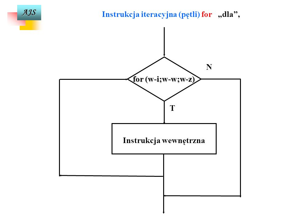 """Instrukcja iteracyjna (pętli) for """"dla , Instrukcja wewnętrzna"""