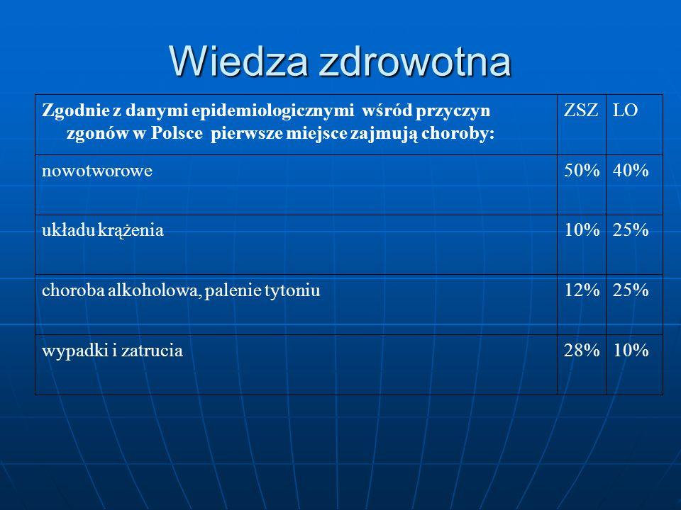 Wiedza zdrowotna 10% 28% wypadki i zatrucia 25% 12%