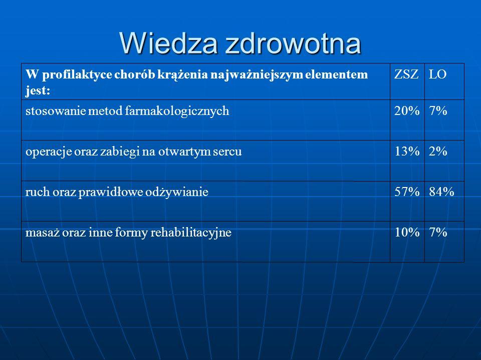 Wiedza zdrowotna 7% 10% masaż oraz inne formy rehabilitacyjne 84% 57%