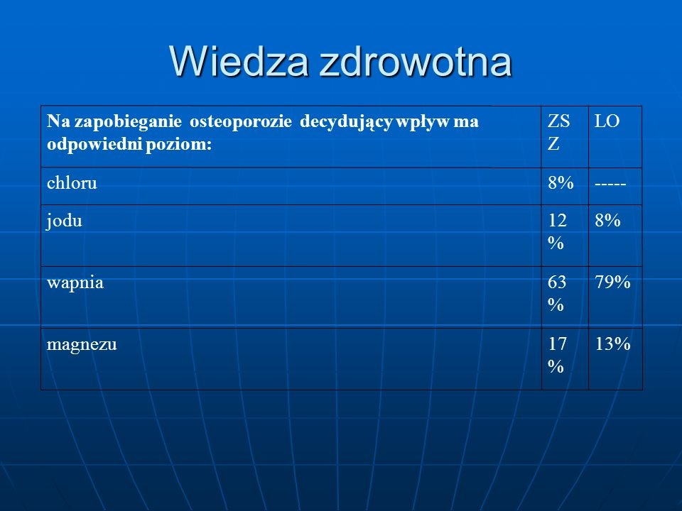 Wiedza zdrowotna 13% 17% magnezu 79% 63% wapnia 8% 12% jodu -----
