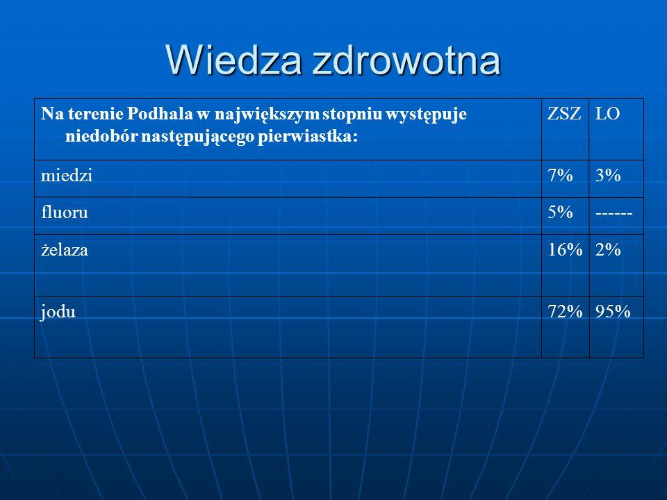 Wiedza zdrowotna 95% 72% jodu 2% 16% żelaza ------ 5% fluoru 3% 7%