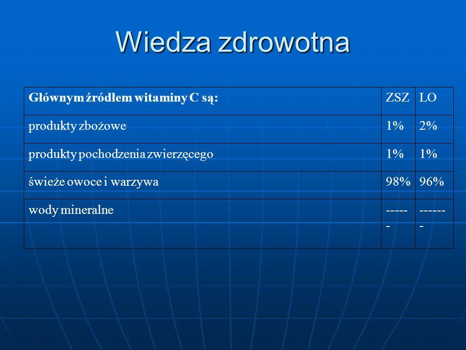 Wiedza zdrowotna ------- ------ wody mineralne 96% 98%