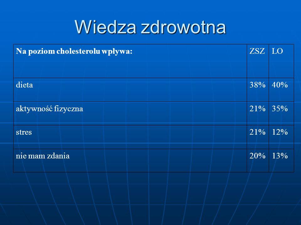 Wiedza zdrowotna 13% 20% nie mam zdania 12% 21% stres 35%