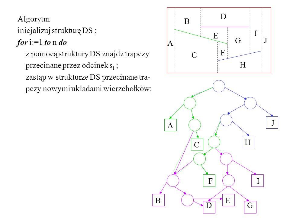 E D. C. B. A. J. I. H. G. F. Algorytm. inicjalizuj strukturę DS ; for i:=1 to n do. z pomocą struktury DS znajdź trapezy.