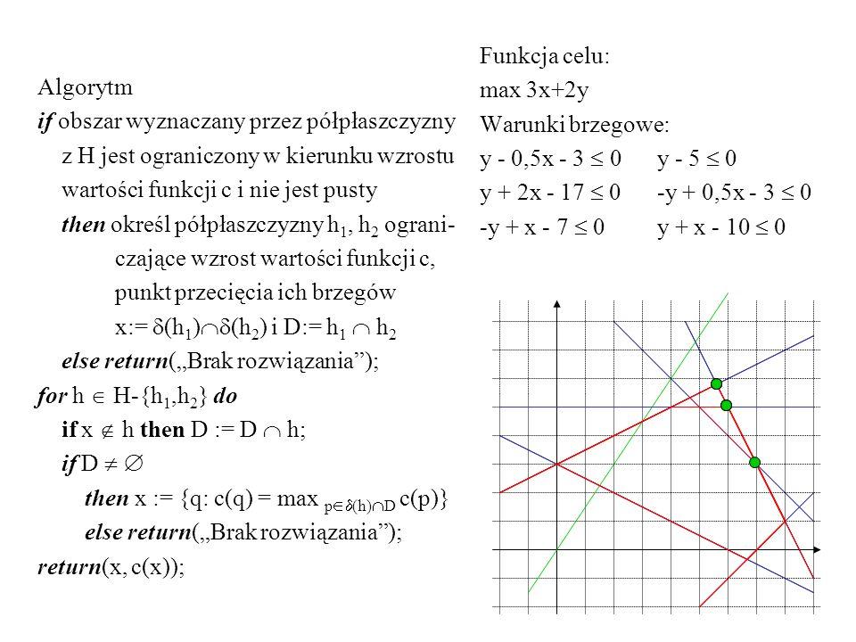 Algorytm if obszar wyznaczany przez półpłaszczyzny. z H jest ograniczony w kierunku wzrostu. wartości funkcji c i nie jest pusty.