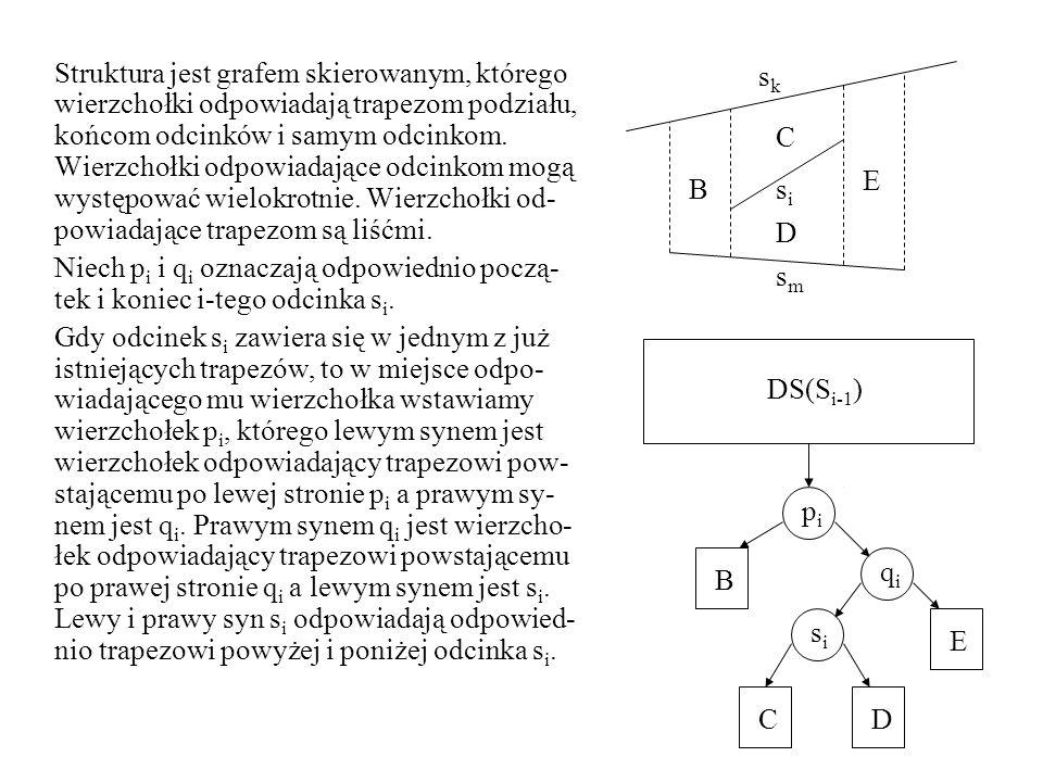 Struktura jest grafem skierowanym, którego wierzchołki odpowiadają trapezom podziału, końcom odcinków i samym odcinkom. Wierzchołki odpowiadające odcinkom mogą występować wielokrotnie. Wierzchołki od-powiadające trapezom są liśćmi.