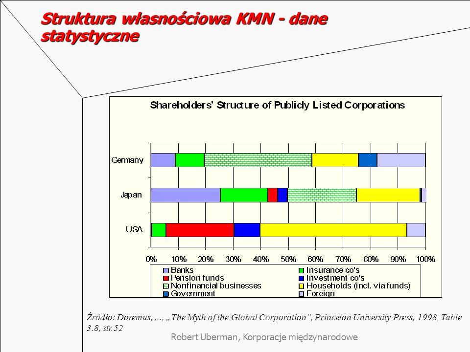 Struktura własnościowa KMN - dane statystyczne