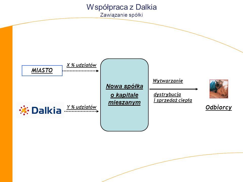 Współpraca z Dalkia Zawiązanie spółki