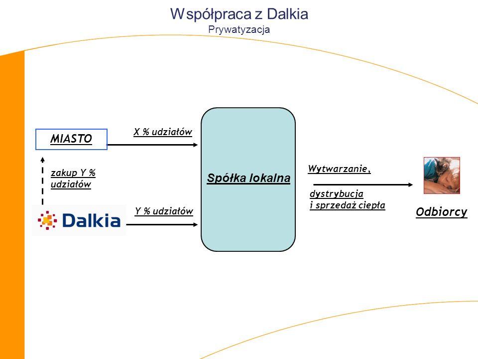Współpraca z Dalkia Prywatyzacja