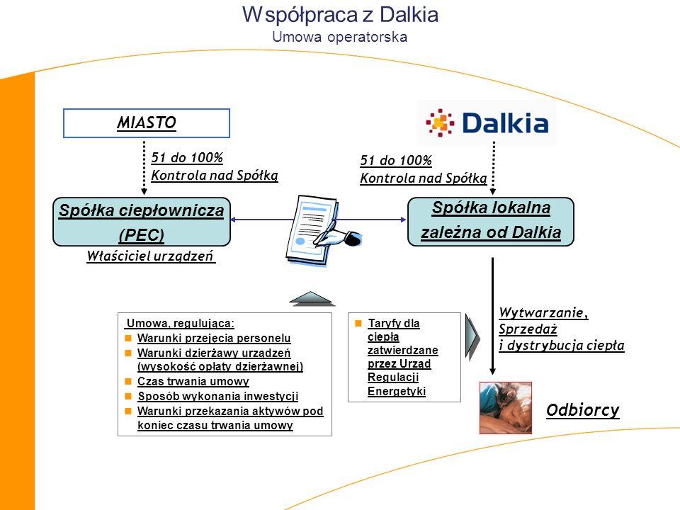 Współpraca z Dalkia Umowa operatorska