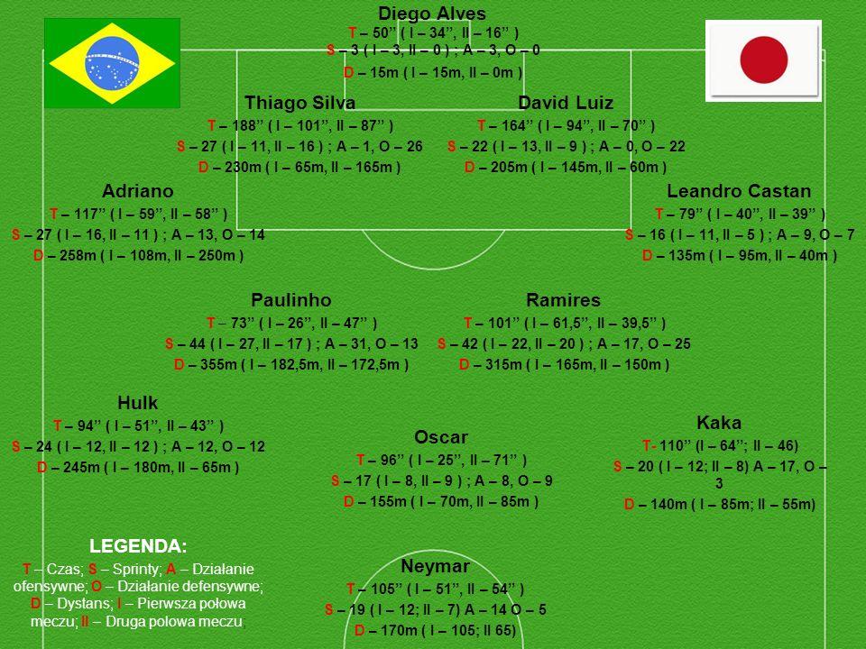Diego Alves T – 50'' ( I – 34'', II – 16'' ) S – 3 ( I – 3, II – 0 ) ; A – 3, O – 0 D – 15m ( I – 15m, II – 0m )