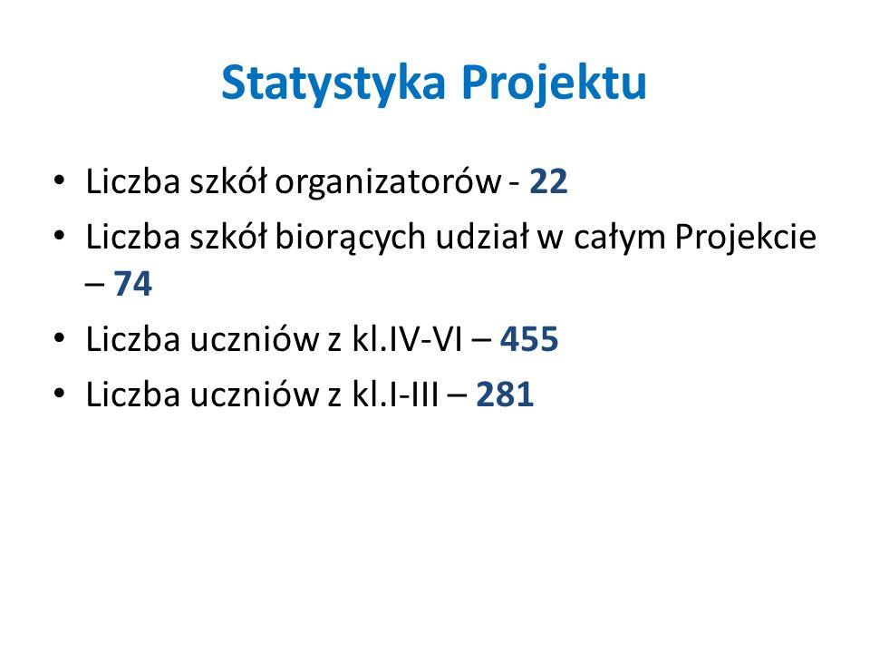Statystyka Projektu Liczba szkół organizatorów - 22