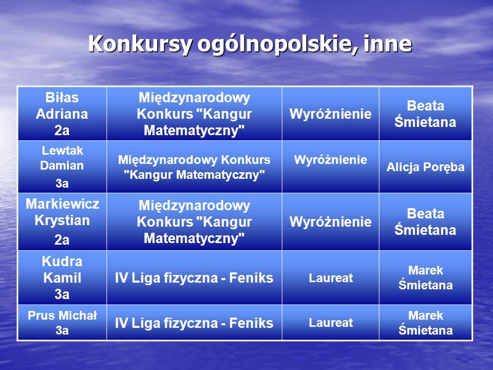 Konkursy ogólnopolskie, inne