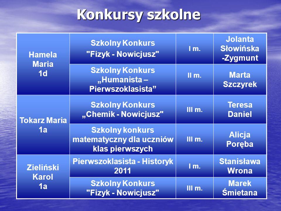 Konkursy szkolne Hamela Maria 1d Szkolny Konkurs Fizyk - Nowicjusz
