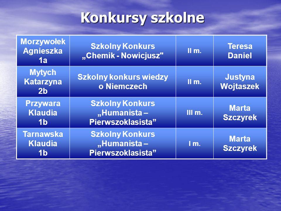 Konkursy szkolne Morzywołek Agnieszka 1a
