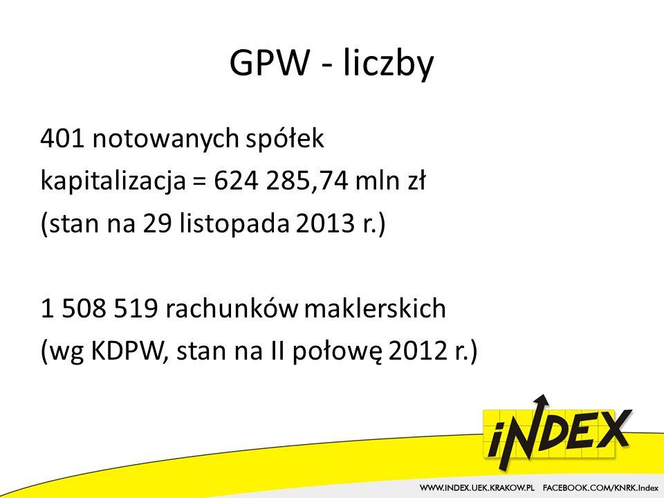 GPW - liczby 401 notowanych spółek kapitalizacja = 624 285,74 mln zł