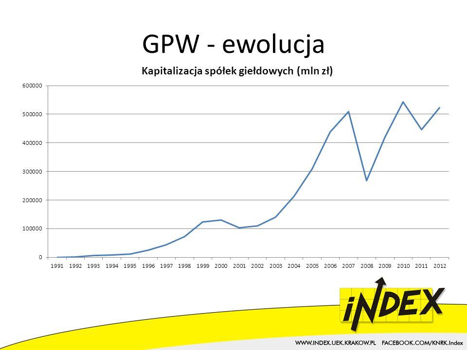 GPW - ewolucja