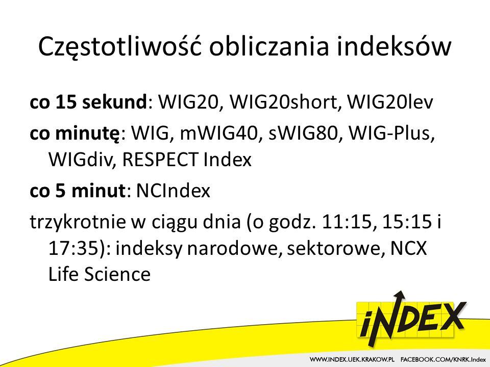 Częstotliwość obliczania indeksów