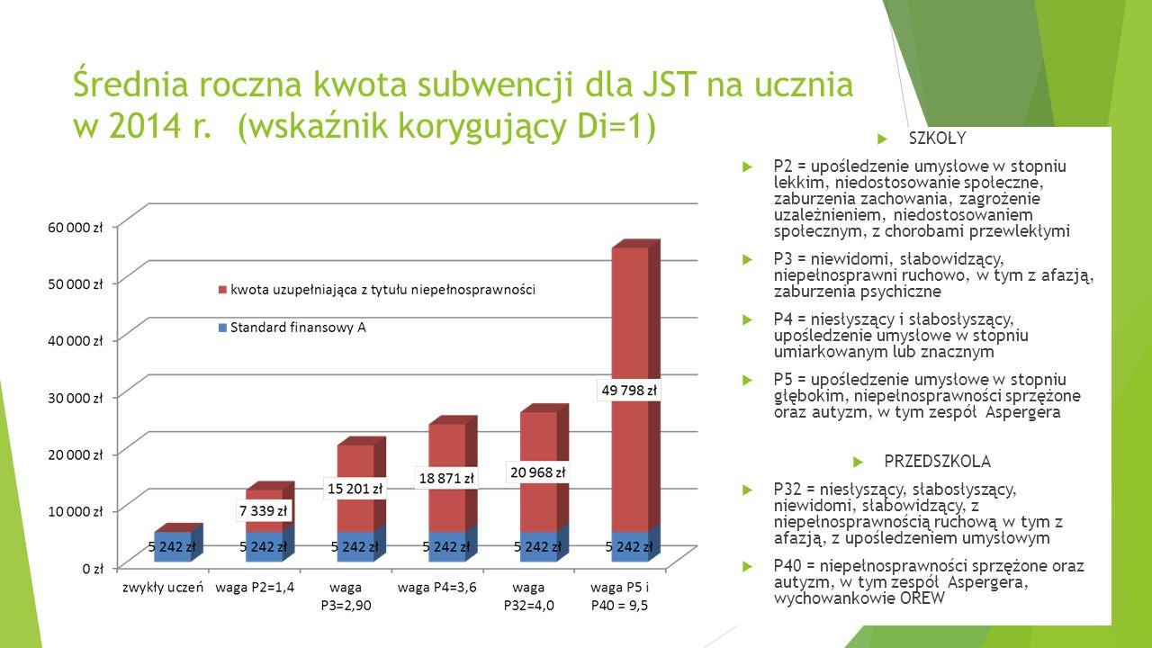 Średnia roczna kwota subwencji dla JST na ucznia w 2014 r