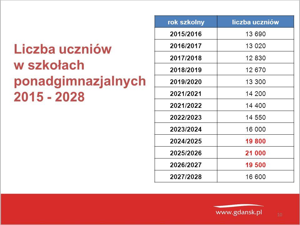 w szkołach ponadgimnazjalnych 2015 - 2028