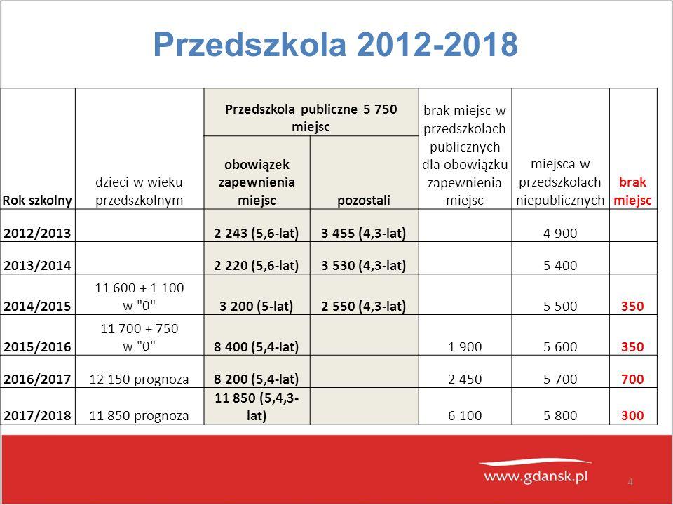 Przedszkola publiczne 5 750 miejsc obowiązek zapewnienia miejsc