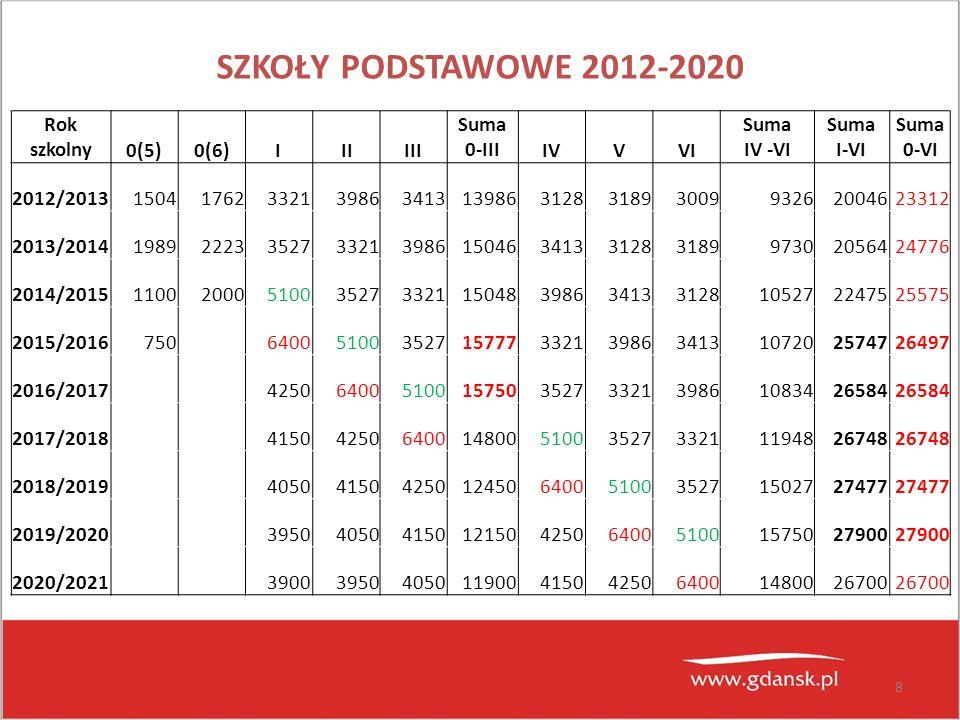 SZKOŁY PODSTAWOWE 2012-2020 Rok szkolny 0(5) 0(6) I II III Suma 0-III