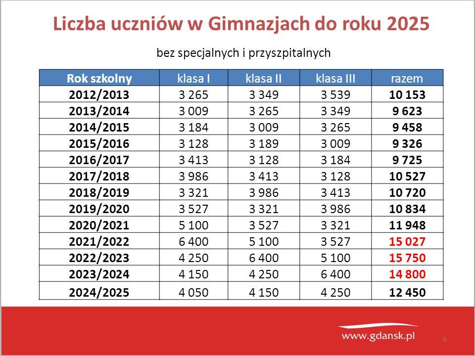 Liczba uczniów w Gimnazjach do roku 2025