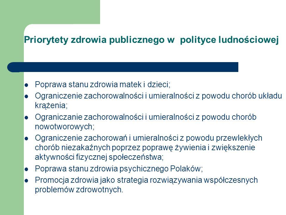 Priorytety zdrowia publicznego w polityce ludnościowej