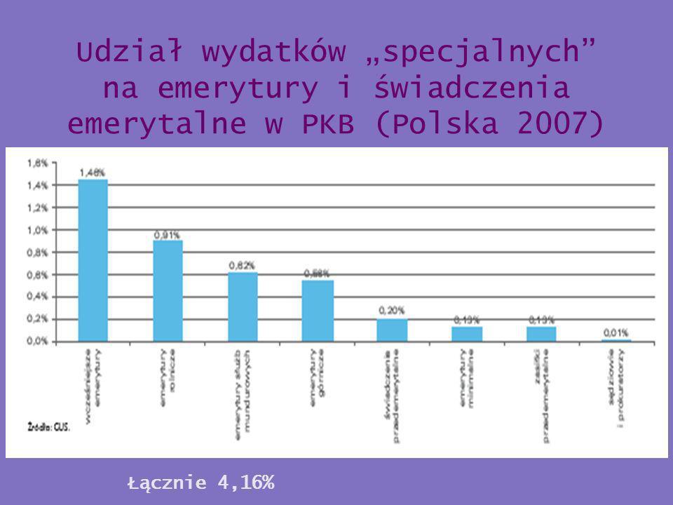 """Udział wydatków """"specjalnych na emerytury i świadczenia emerytalne w PKB (Polska 2007)"""