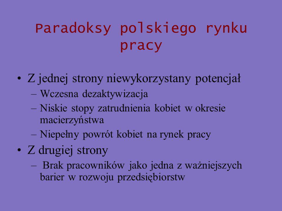 Paradoksy polskiego rynku pracy