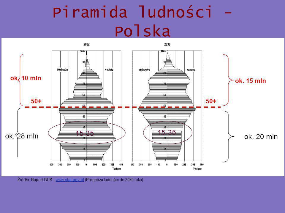 Piramida ludności - Polska