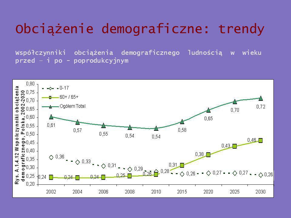 Obciążenie demograficzne: trendy