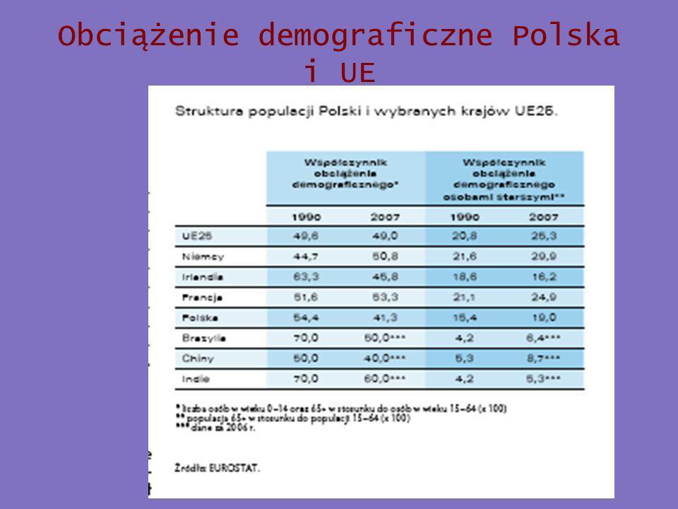 Obciążenie demograficzne Polska i UE